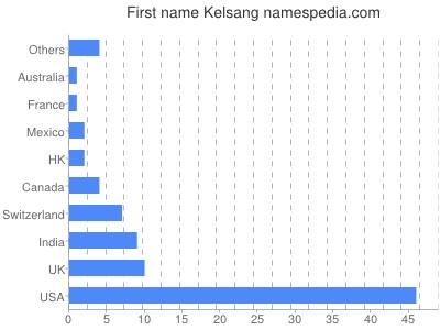 Given name Kelsang