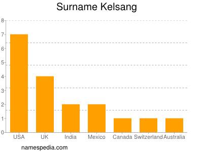 Surname Kelsang