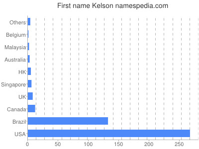 Given name Kelson
