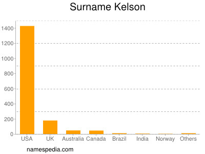 Surname Kelson