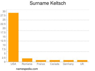 Surname Keltsch