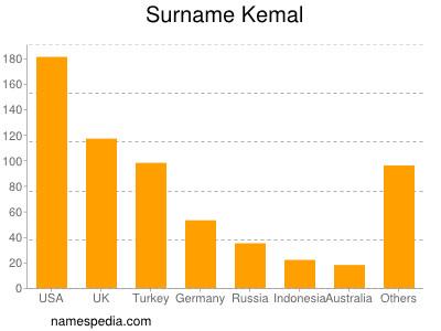 Surname Kemal