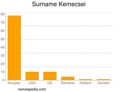 Surname Kemecsei