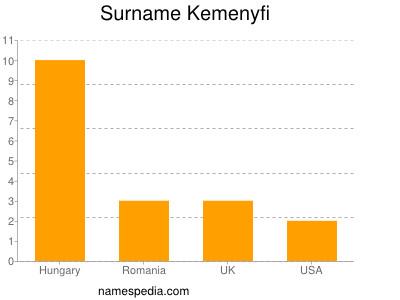 Surname Kemenyfi