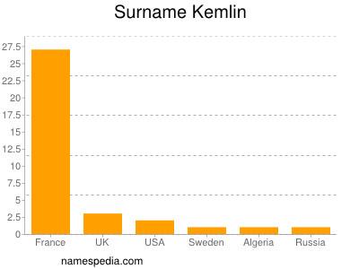 Surname Kemlin