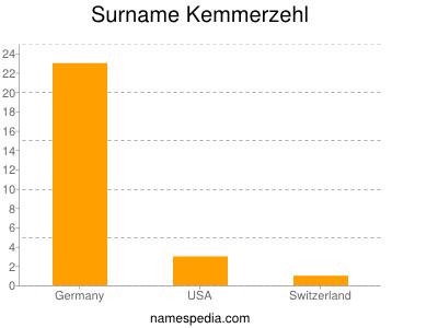 Surname Kemmerzehl