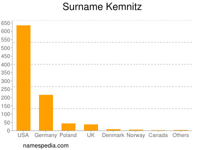 Surname Kemnitz