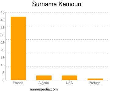 Surname Kemoun