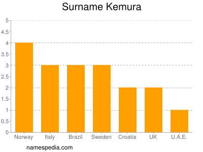Surname Kemura