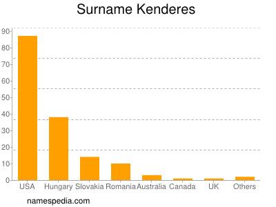 Surname Kenderes