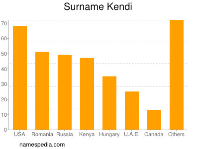 Surname Kendi