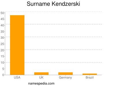 Surname Kendzerski