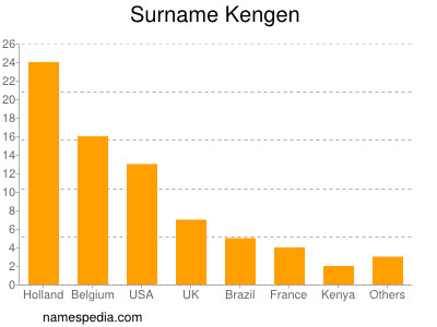 Surname Kengen
