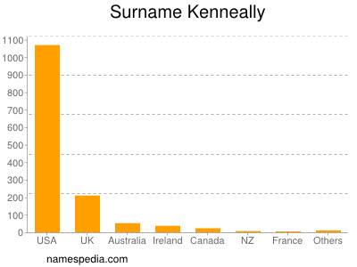 Surname Kenneally