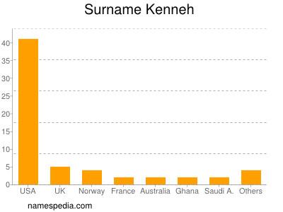 Surname Kenneh