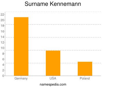 Surname Kennemann