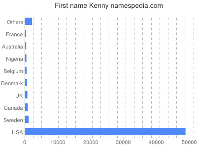 Given name Kenny