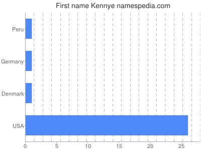 Given name Kennye