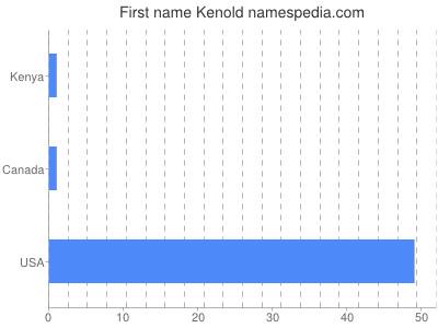 Given name Kenold