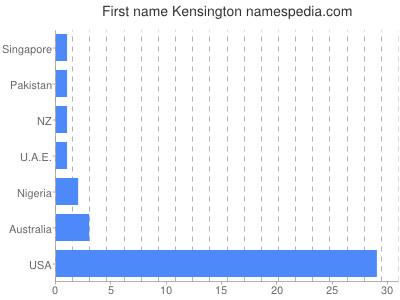 Given name Kensington