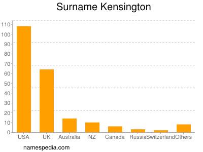 Surname Kensington