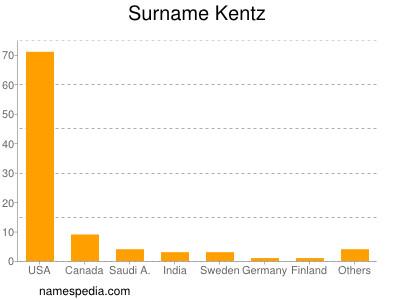 Surname Kentz
