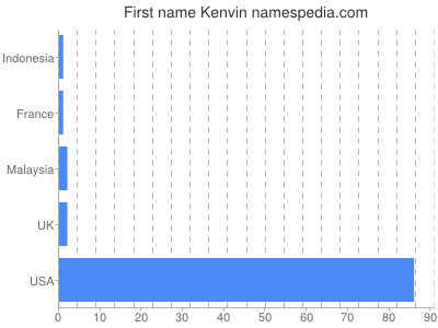 Given name Kenvin