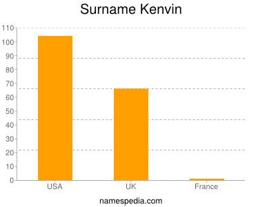 Surname Kenvin