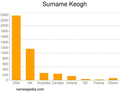 Familiennamen Keogh