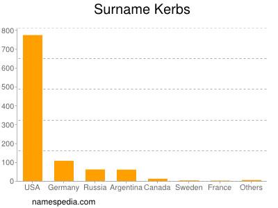 Surname Kerbs