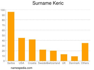 Surname Keric