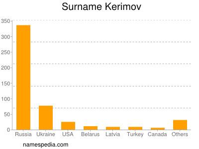 Surname Kerimov