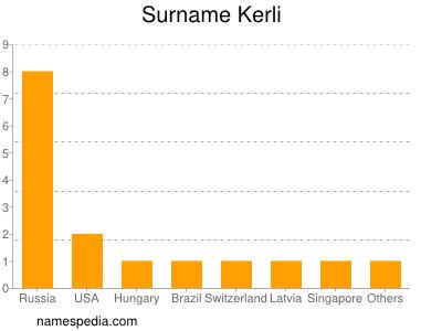 Surname Kerli