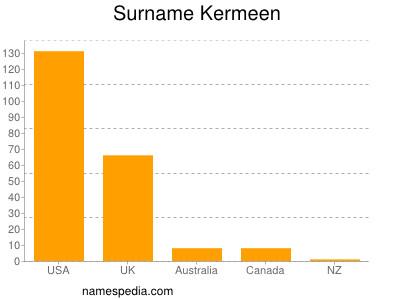 Surname Kermeen
