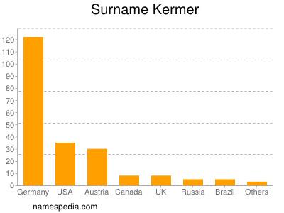 Surname Kermer