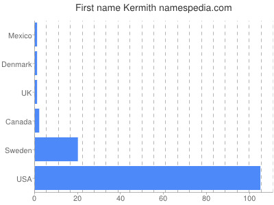 Given name Kermith