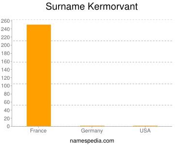 Surname Kermorvant