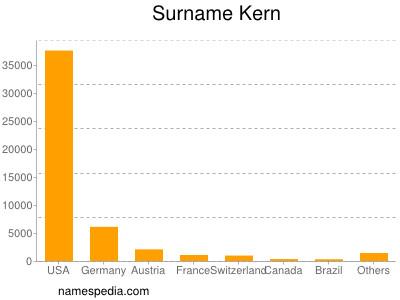 Surname Kern