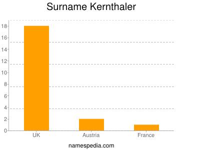 Surname Kernthaler