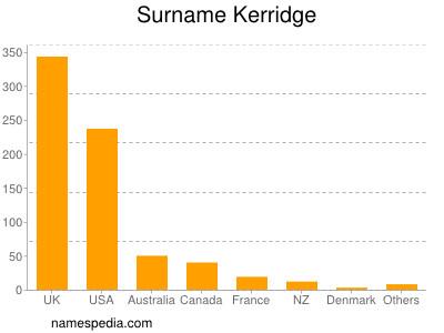 Surname Kerridge