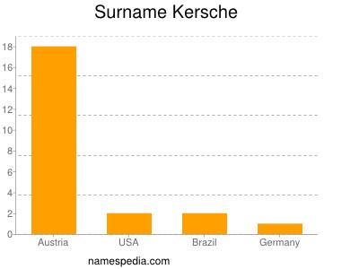 Surname Kersche