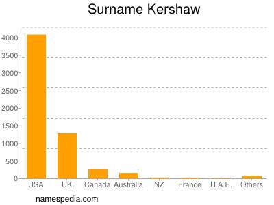 Familiennamen Kershaw