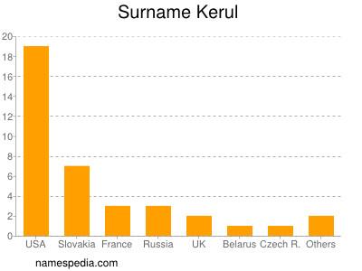 Surname Kerul