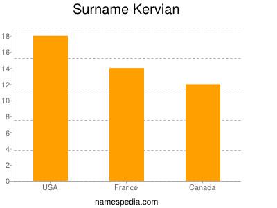 Surname Kervian