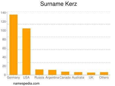 Surname Kerz