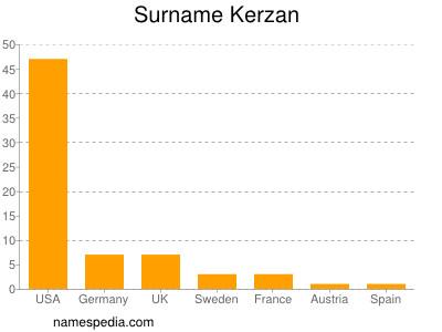 Surname Kerzan