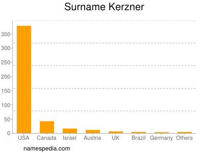Surname Kerzner