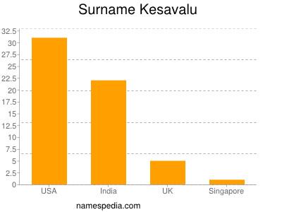 Surname Kesavalu