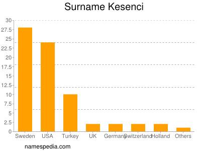 Surname Kesenci
