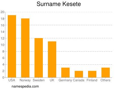 Surname Kesete
